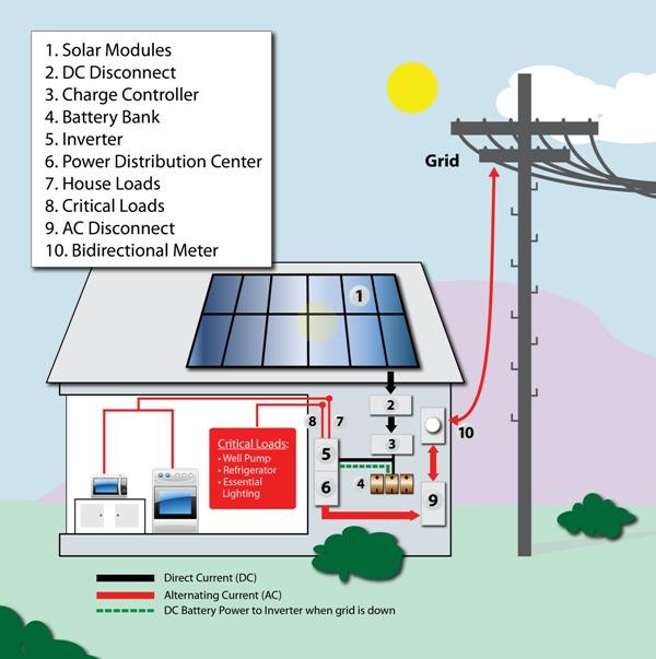 Solar Storage 101