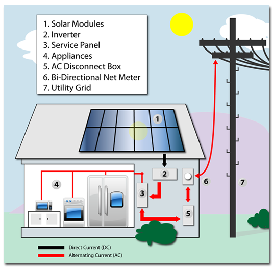 Solar power panels Solar energy panels Solar system