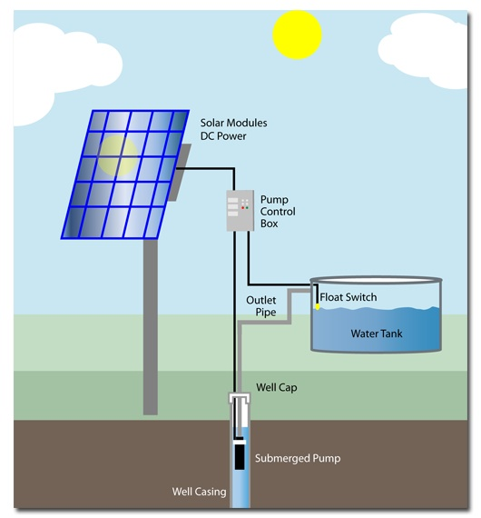 tor solar water pumping in west Around 50 percent of population in broader west african region including sahel still lives on  productive uses through solar water pumping, solar mills,.